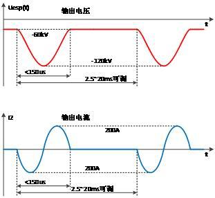 高频脉冲电源是在直流电高压源提供一个直流